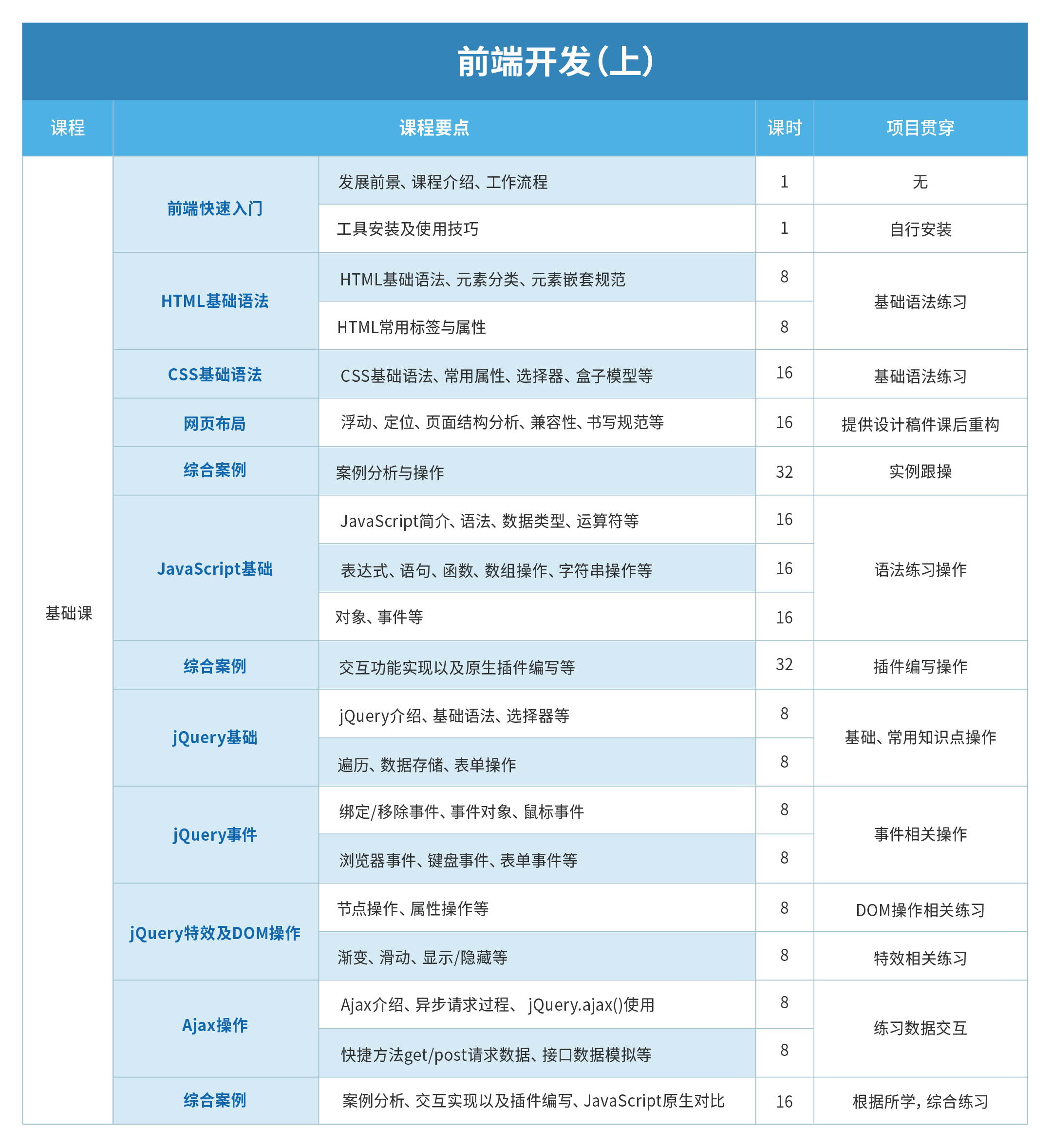 07 前端开发(上-下)1.7 (1).png