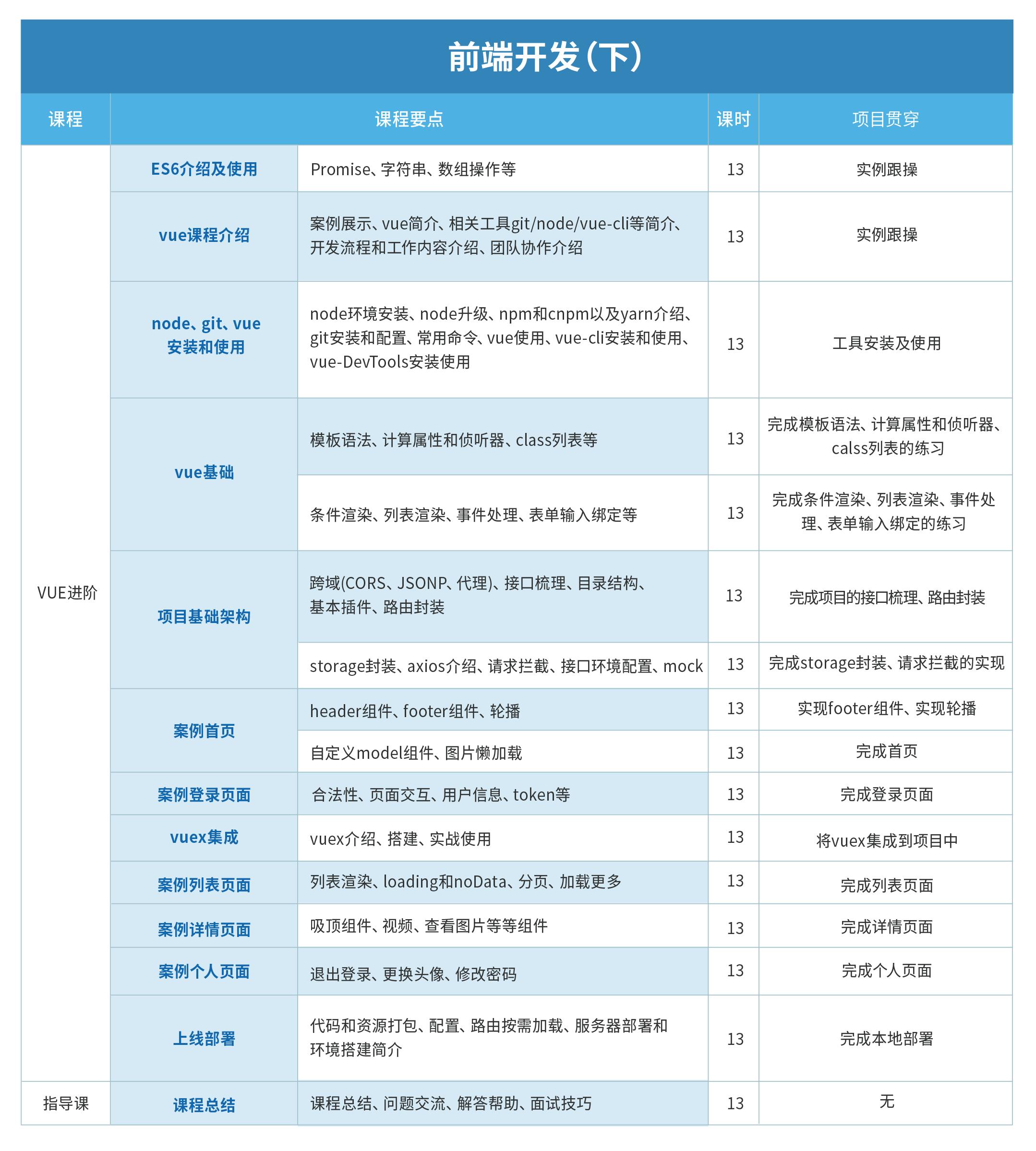 07 前端开发(上-下)1.7 (2).png